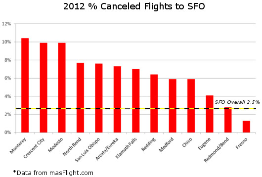SFO Cancellation Rates for Select Cities