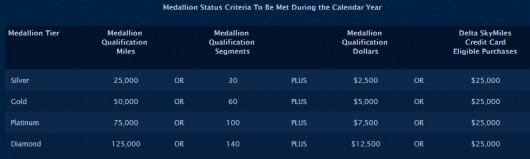 Delta Medallion Qualifying Dollars MQDs