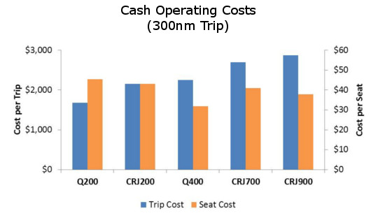 Regional Operating Costs