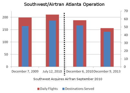 Southwest Shrinking in Atlanta