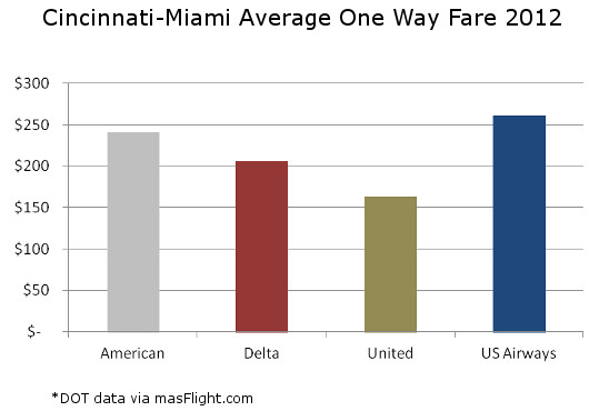 Cincinnati-Miami Average Fare
