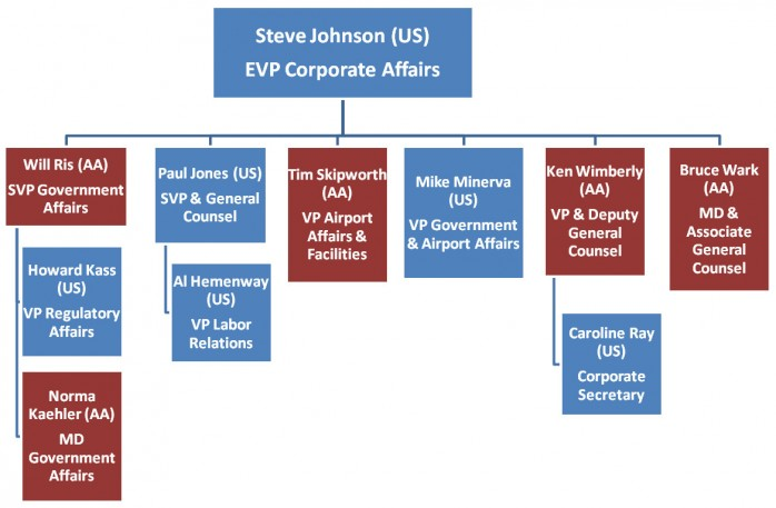 Steve Johnson Org Chart American Airlines
