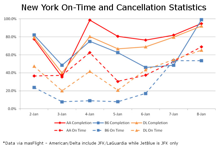 New York On Time and Completion Performance