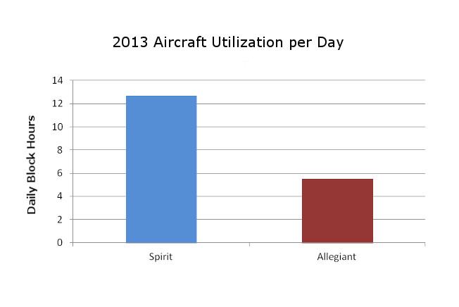 Spirit Allegiant Utilization Comparison