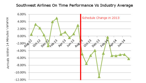 Southwest On Time Performance Versus Industry