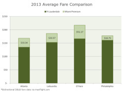 FLL MIA Avg Fare Compare 2013