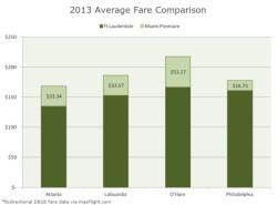 FLL MIA Avg Fare Compare 2013