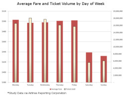 ARC Cheapest Airfare By Day