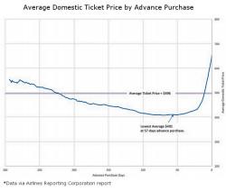 Domestic Advance Purchase