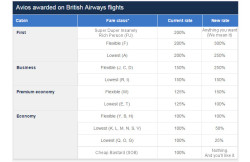 New BA Avios Earning