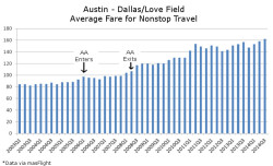 Dallas Austin Average Fare