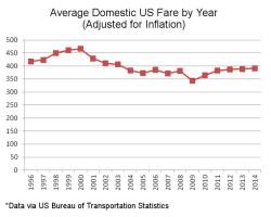 US Average Domestic Fare