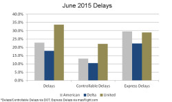 June Airline Delays