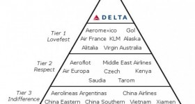 As Delta Grows Stronger, Partner Benefits Suffer